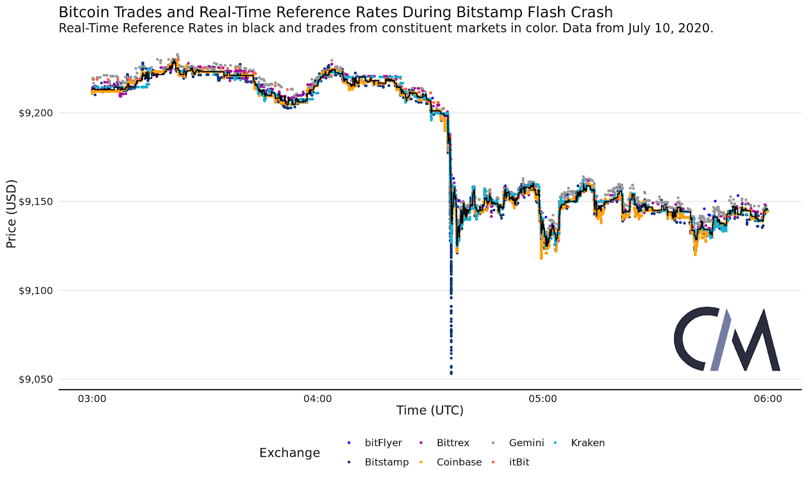 bitcoin rate bitstamp